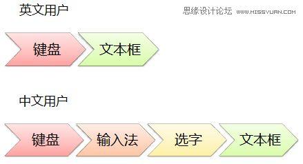 提高中文文本框的用戶體驗