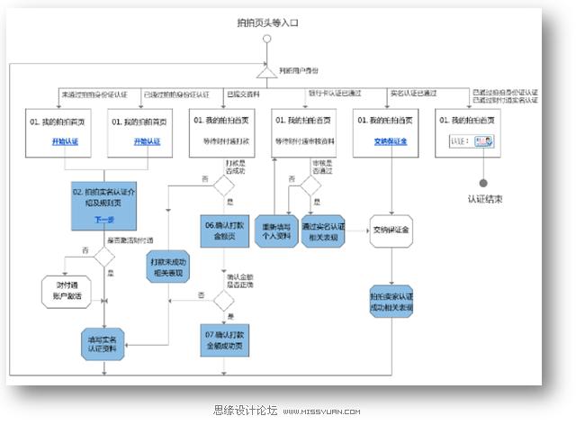 流程图分为逻辑流程图和页面流程图,线框图分为纸质线框图和HTML线框图,线框图加上了操作步骤、交互逻辑可以叫做流程线框图。这些在理清产品架构,梳理产品逻辑时至关重要。 流程图(task flow)是指用图形语言的方式画出用户在使用这个产品的方法和达到具体功能的步骤。通常会把产品的使用流程作为某些任务去完成,用语言描述出想要达到的目的,每一个步骤用一个节点来表示,用线和箭头指示出每一步骤的方向和所要到达的下一个步骤。流程图意在帮助设计师很好的了解产品的功能结构和用户每一步的操作而达到白己的使用日的。 但是流