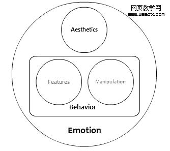 滿足不同需求的產品設計理解