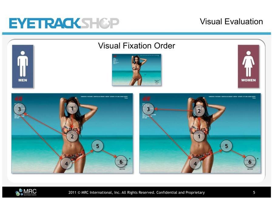 男人與女人對於廣告敏感程度的區別