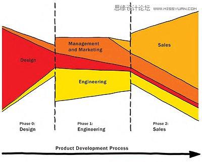 合理的UCD設計流程為什麼不能成功?