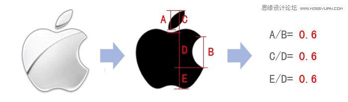 詳細解析Apple設計中的黃金分割點
