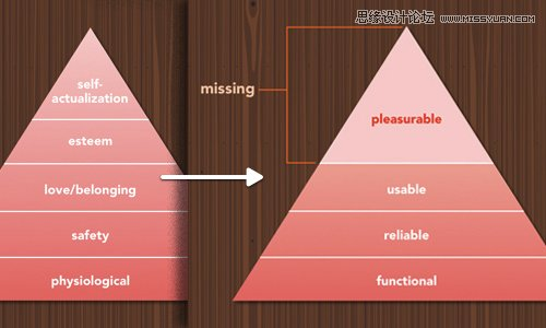 情感化設計的組成要素及實踐案例