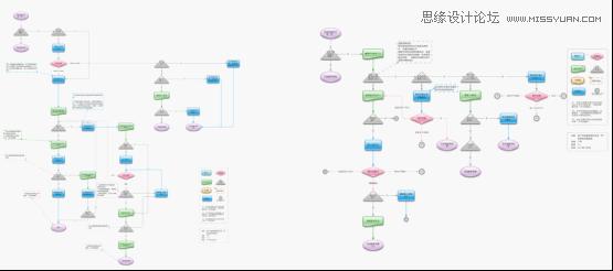 这也正是流程图的目的所在:连接线框图