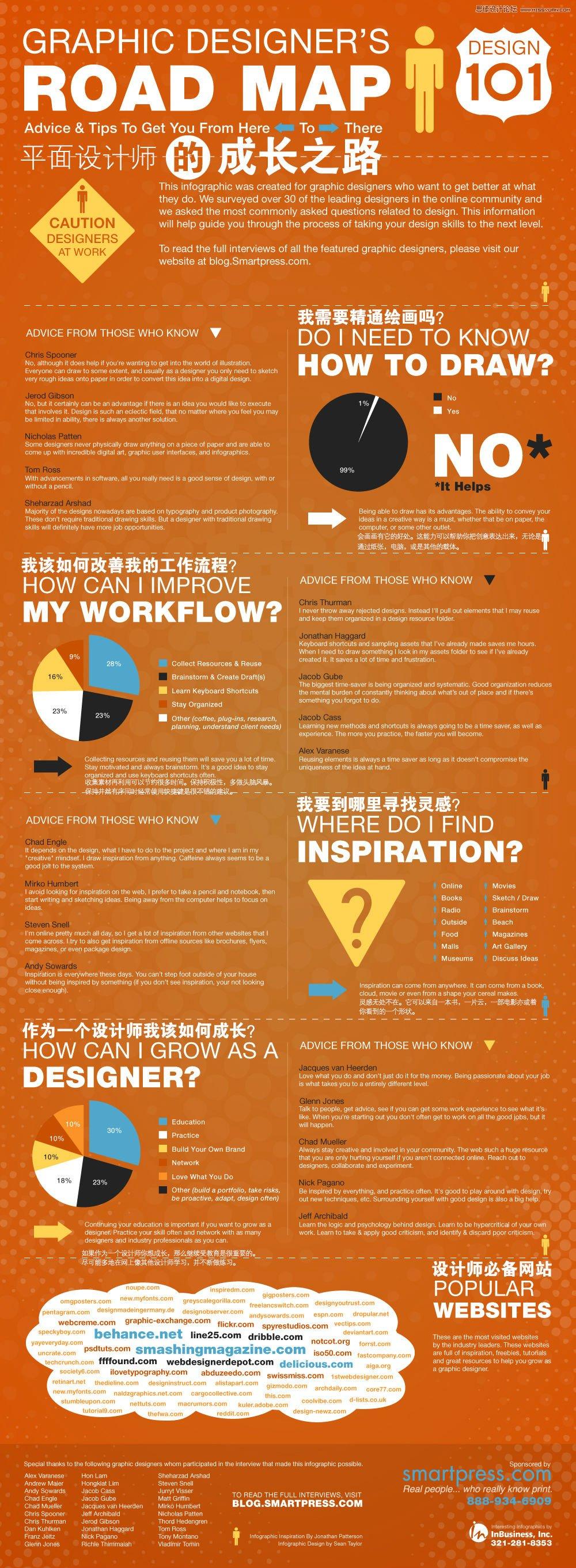 設計師需要知道的10張信息圖