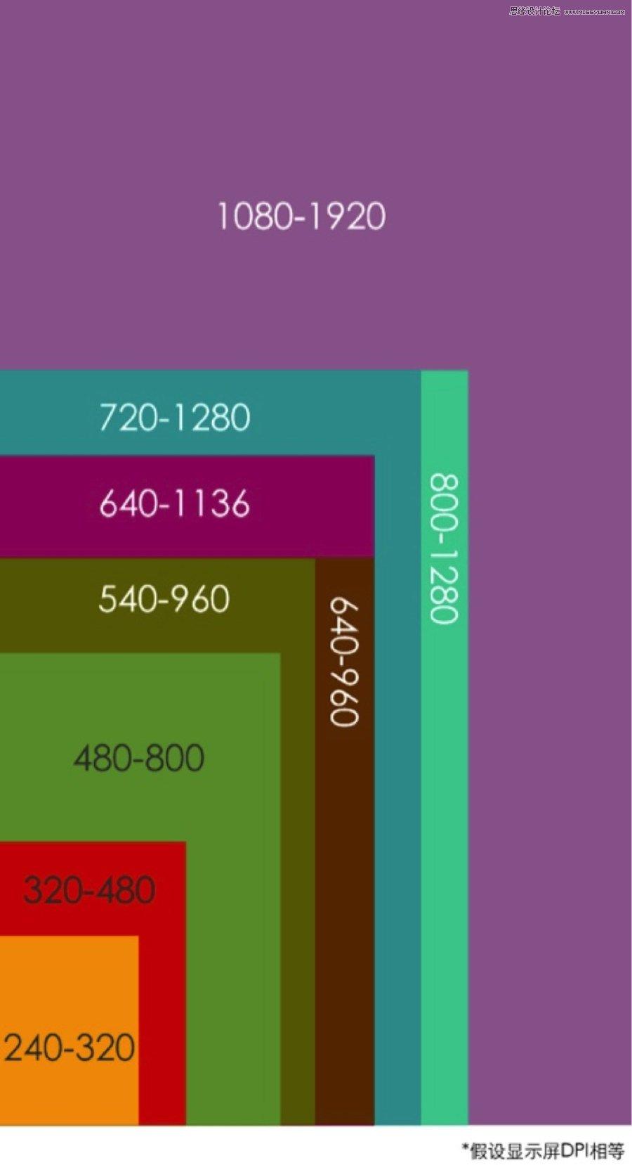 詳細解析移動端設計開發經驗之設計篇