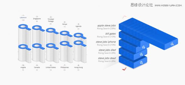 詳細解析設計師的眼睛喜歡看什麼