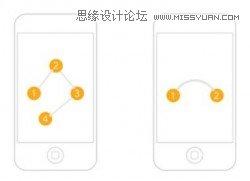 詳細解析移動UI設計的八大原則