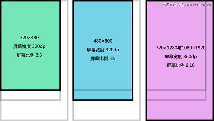 UI設計師不可不知的安卓屏幕知識