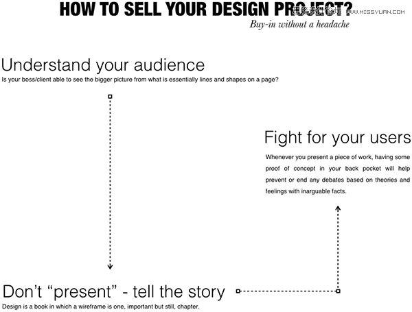 淺談如何展示設計師的設計方案