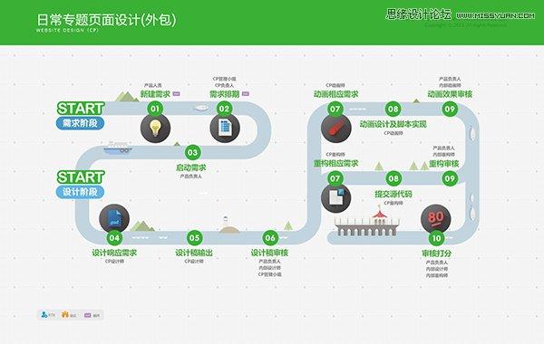 騰訊遊戲流程規範信息可視化項目實戰