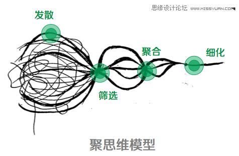 設計師的四個思維可視化模型分享