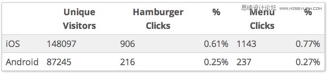詳細解析漢堡圖標並非最佳菜單方案