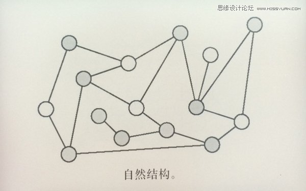 詳細解析交互設計師怎樣理解信息架構