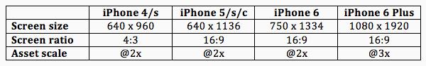 淺談iPhone6與Apple Watch如何影響設計師