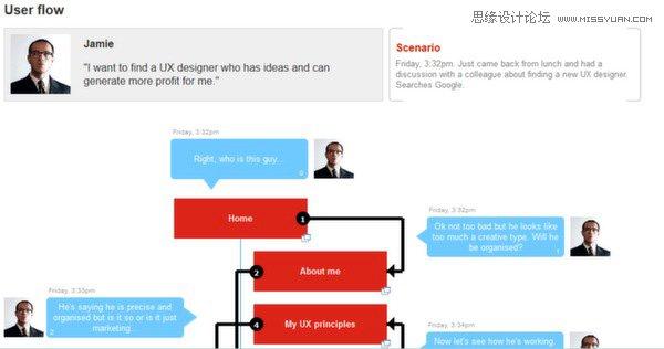 詳細解析產品設計流程的必要規範