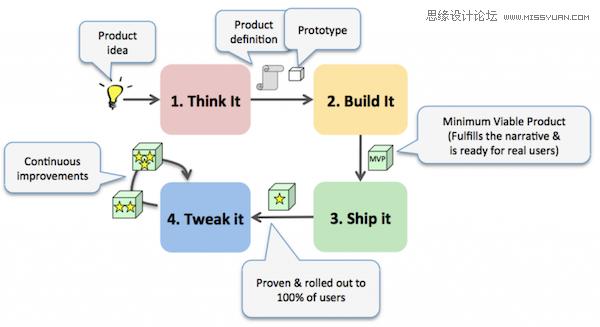 詳細解析線框圖和原型的過去現在與將來