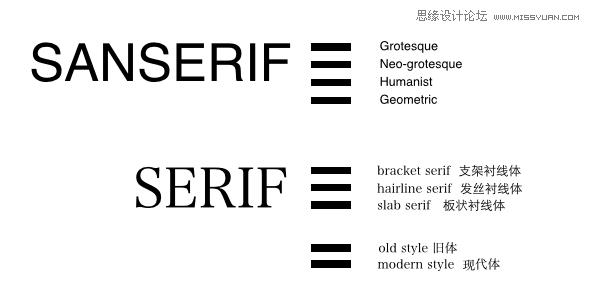 給新手的英文字體懶人運用指導手冊