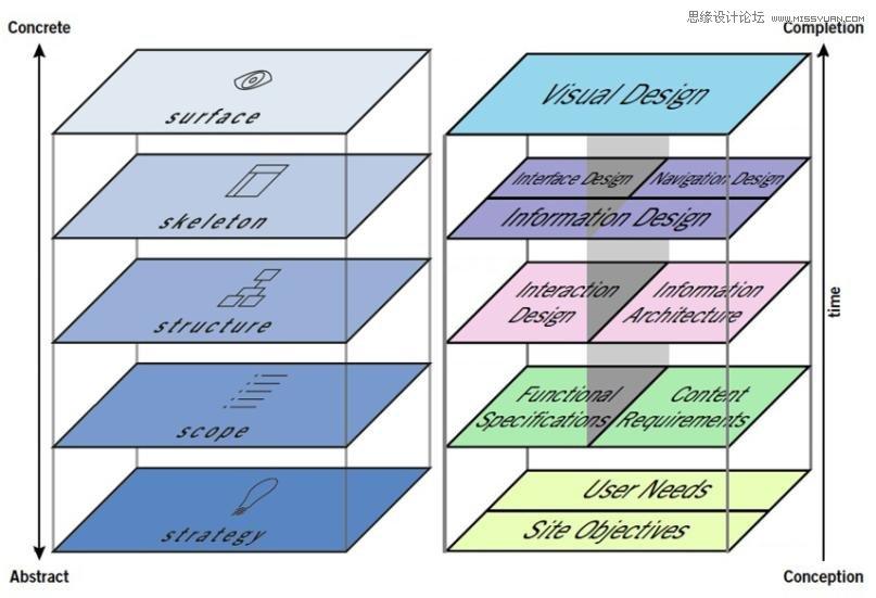 詳細解析UI設計師容易忽略的四個現實