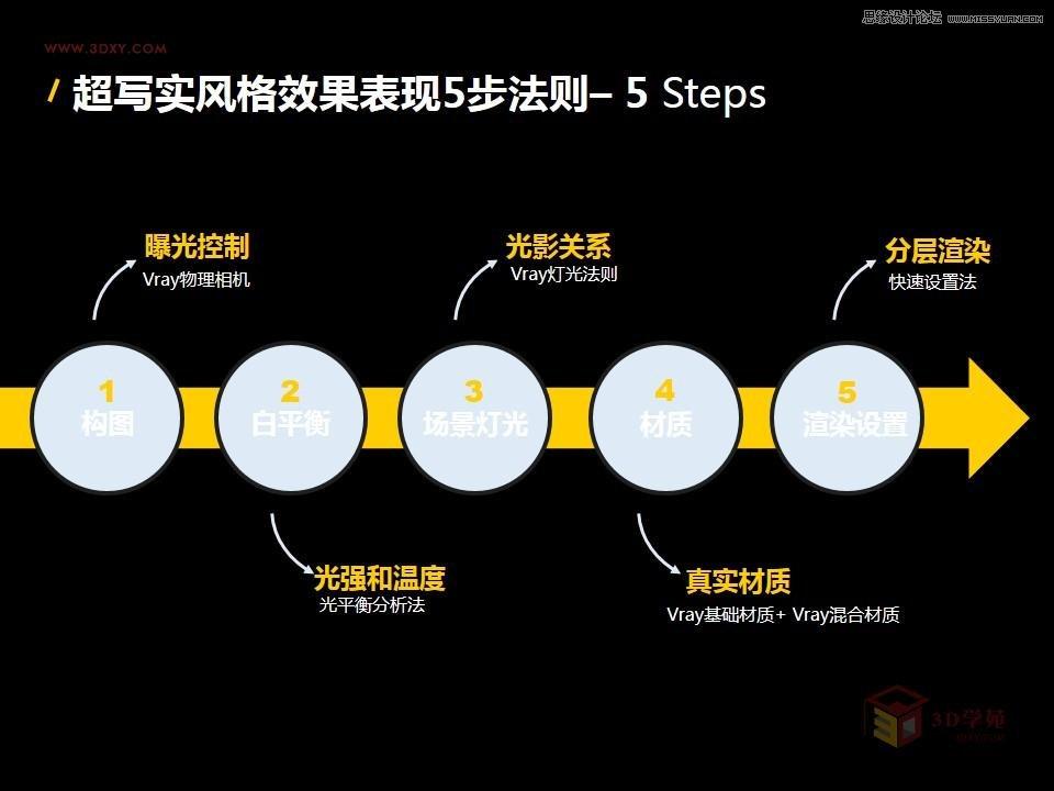 詳解國外超寫實風格Vray渲染五步法則,PS教程,思緣教程網