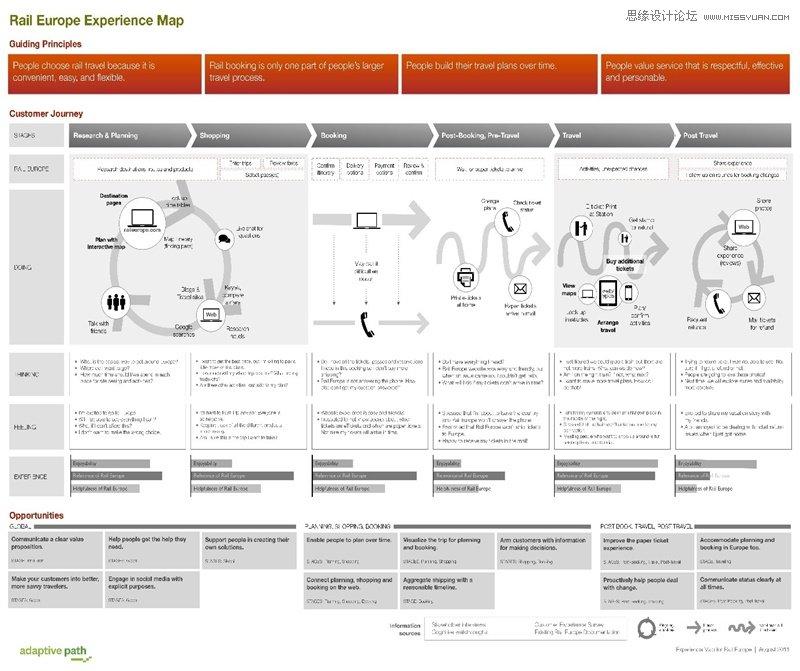 淺談視覺設計師如何運用體驗地圖工具