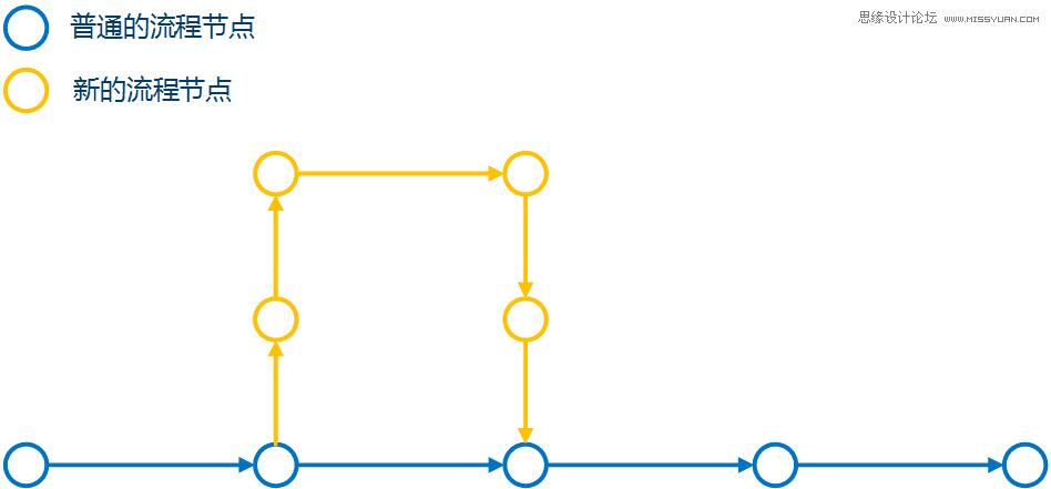 3個方法幫你優化交互設計流程的閉環問題