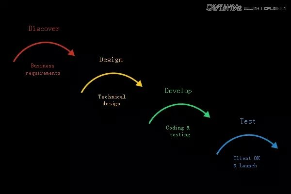 10個技術知識讓設計師更好與產品團隊合作