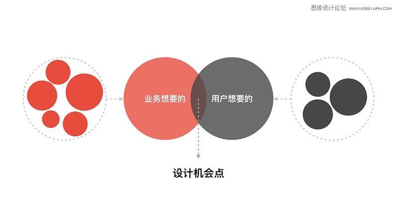 設計師應該如何寫出專業設計提案的報告
