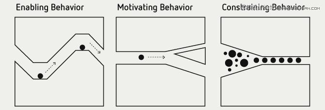 淺談優秀的交互設計有哪些主要評判標準