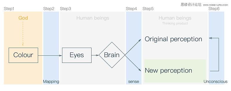 詳細解析設計師用色配色前需要這樣思考