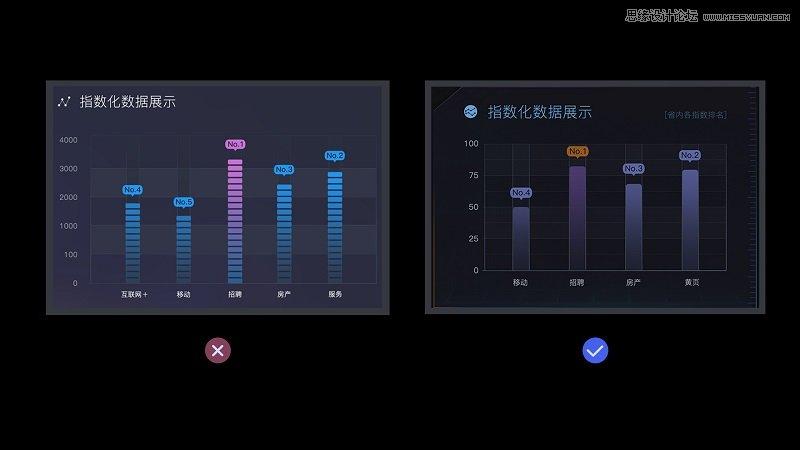 如何從零開始做出數據可視化的動效圖
