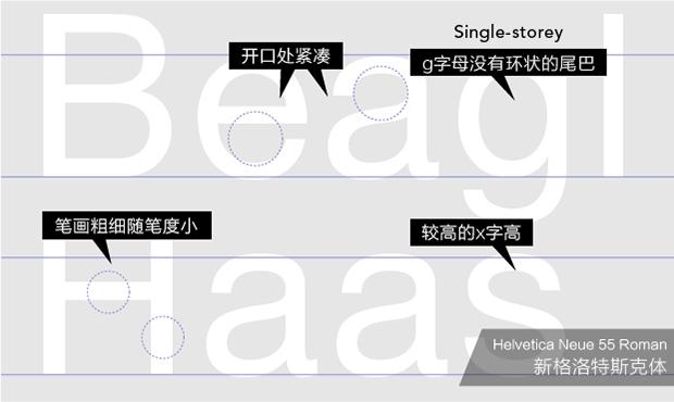 衬线字体了,其笔画粗细变化小、开口处紧凑、X 字高较大、曲线柔