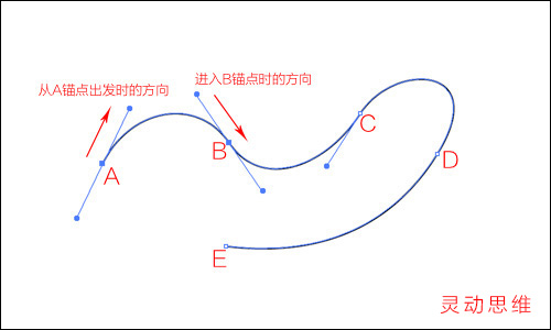 Illustrator详细解析钢笔工具的使用技巧,PS教程,www.th7.cn