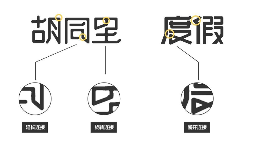 --延长连接:字体内部笔划进行延长与其他笔划延长笔划产生衔接.